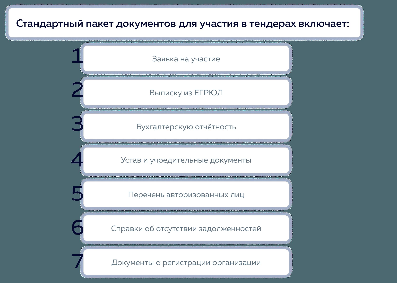 Стандартный пакет документов для участия в тендерах