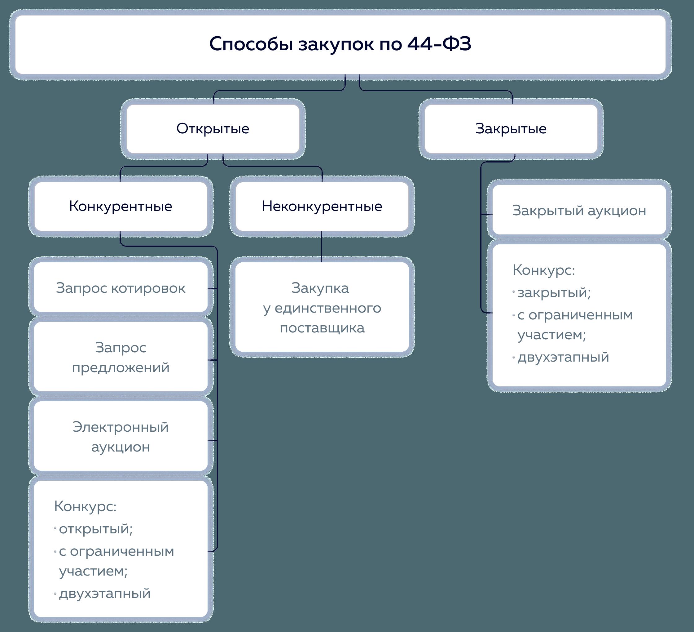 Способы закупок по 44 ФЗ